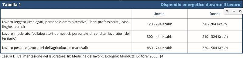 Dispendio energetico durante il lavoro (1)