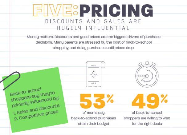 back-to-school social media tips chart about pricing driving back to school purchases