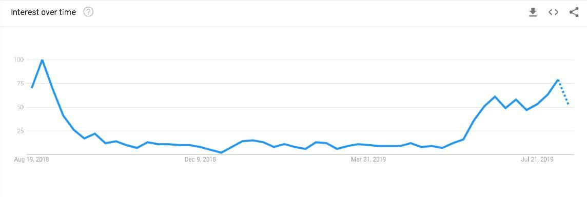 back to school social media tips chart from Google Trends showing search volume for 'school books' in Ireland
