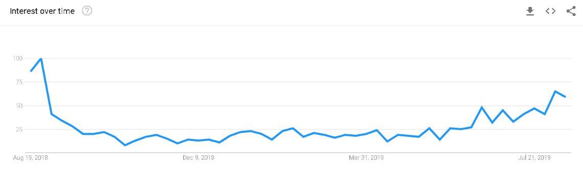 back to school social media tips chart from Google Trends showing search volume for 'school uniforms' in Ireland