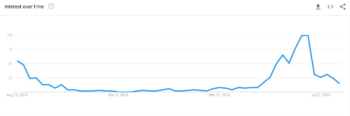back-to-school social media tips chart from Google Trends showing search volume for 'back to school allowance' in Ireland