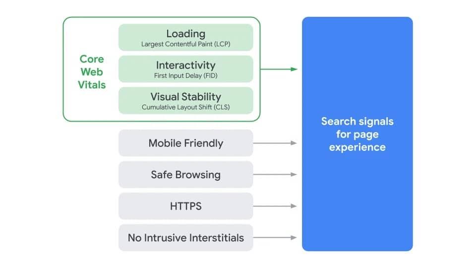 core web vitals - page experience metrics