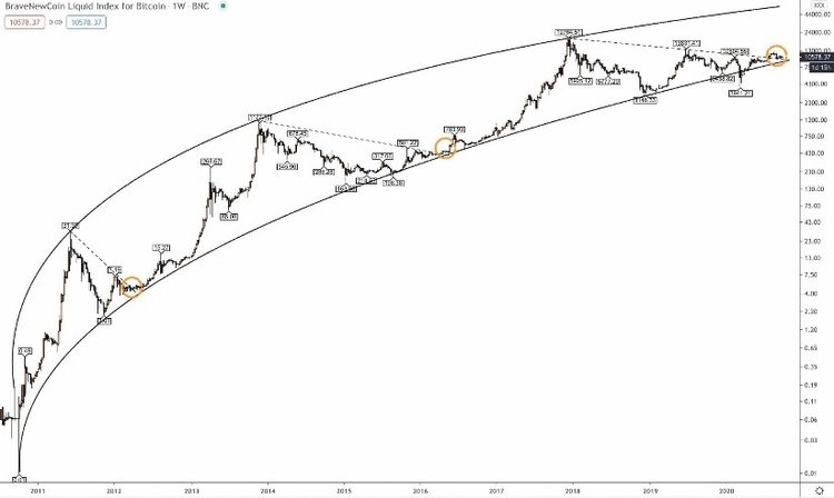 """slowly but surely, and then all at once. <a class=""""mention_tag"""" href=""""/explore/Cryptocurrency"""">#Cryptocurrency</a> <a class=""""mention_tag"""" href=""""/explore/Bitcoin"""">#Bitcoin</a>"""