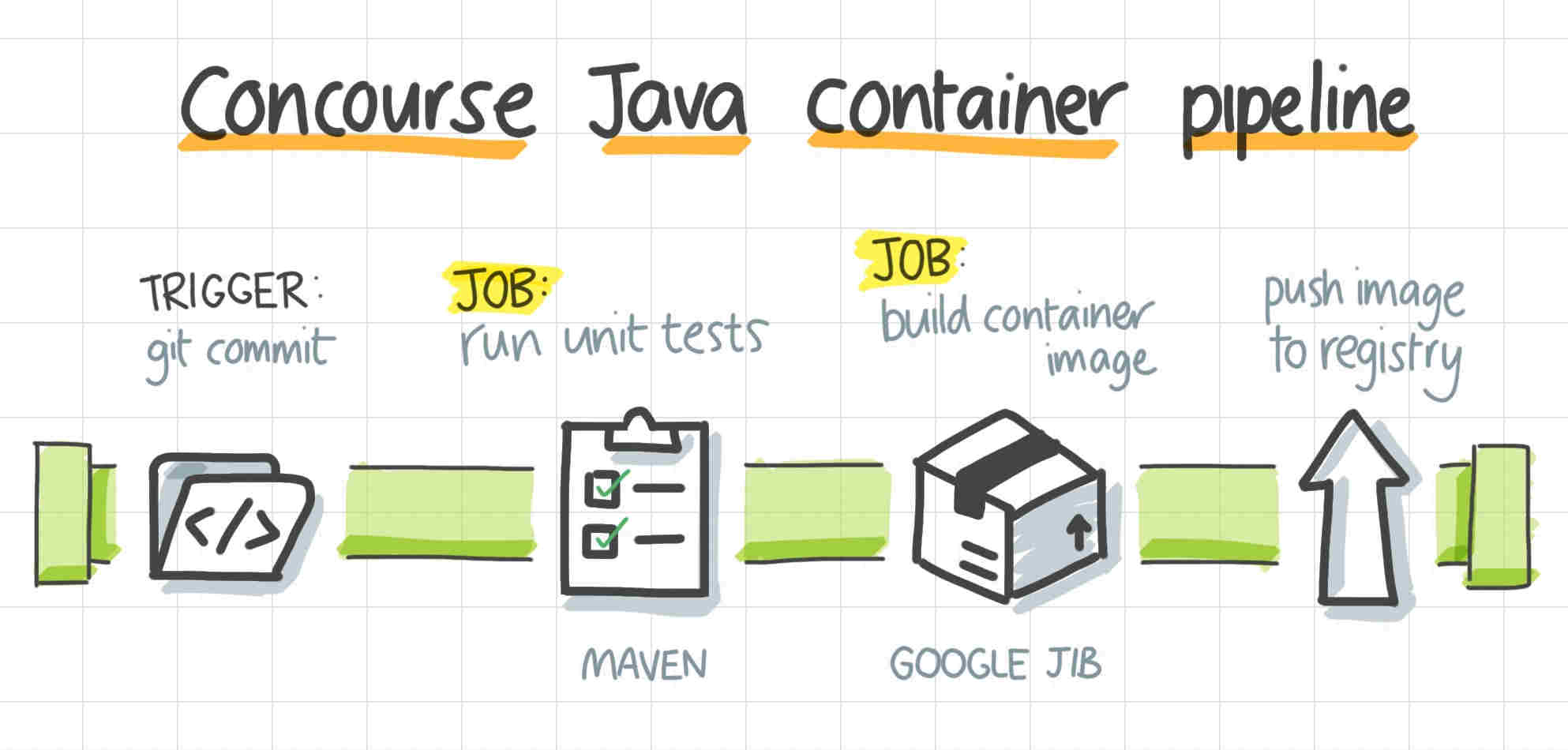 A Concourse Java container pipeline, consisting of a trigger, a testing job, a package job, and then pushing a container image