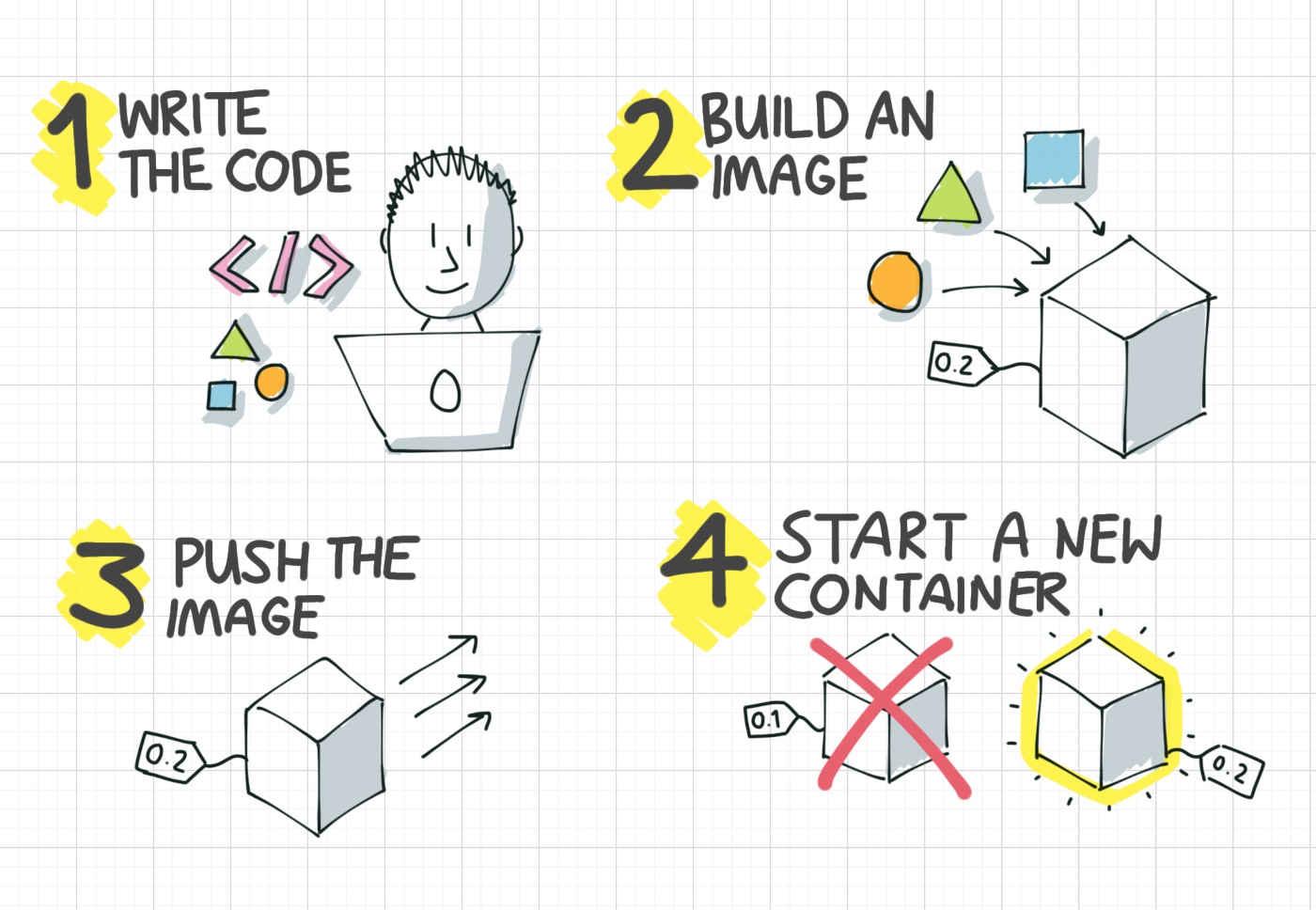 Container development: Code, Build, Push, Run