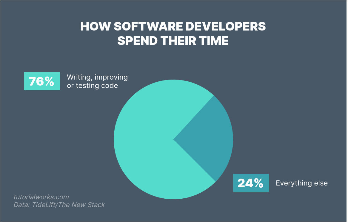How software developers spend their time