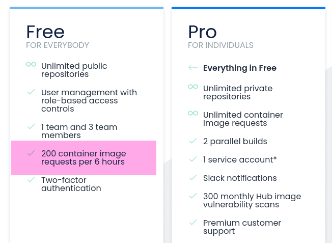 Docker Hub pricing tiers showing free account limit