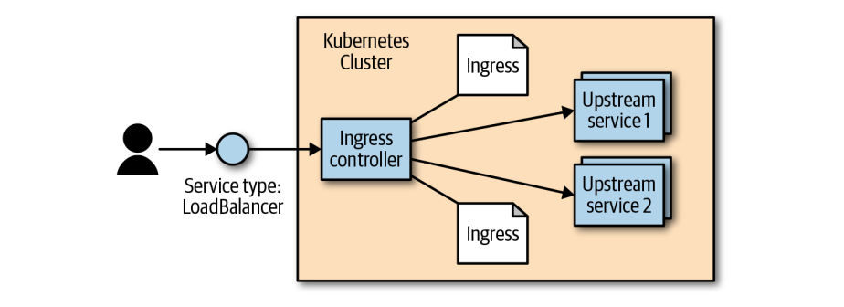Illustration from the Kubernetes Up and Running book