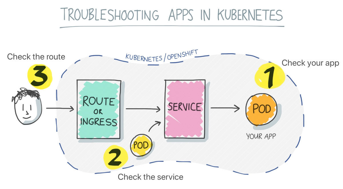 Troubleshooting apps in Kubernetes
