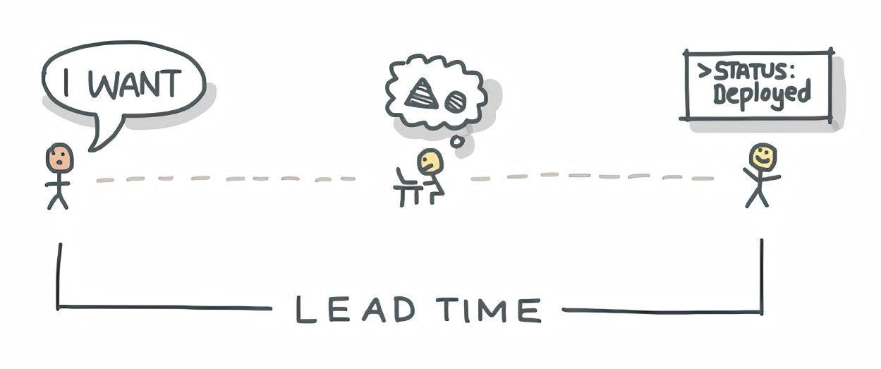 Illustration explaining Lead Time