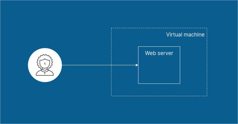 Web server running on a virtual machine