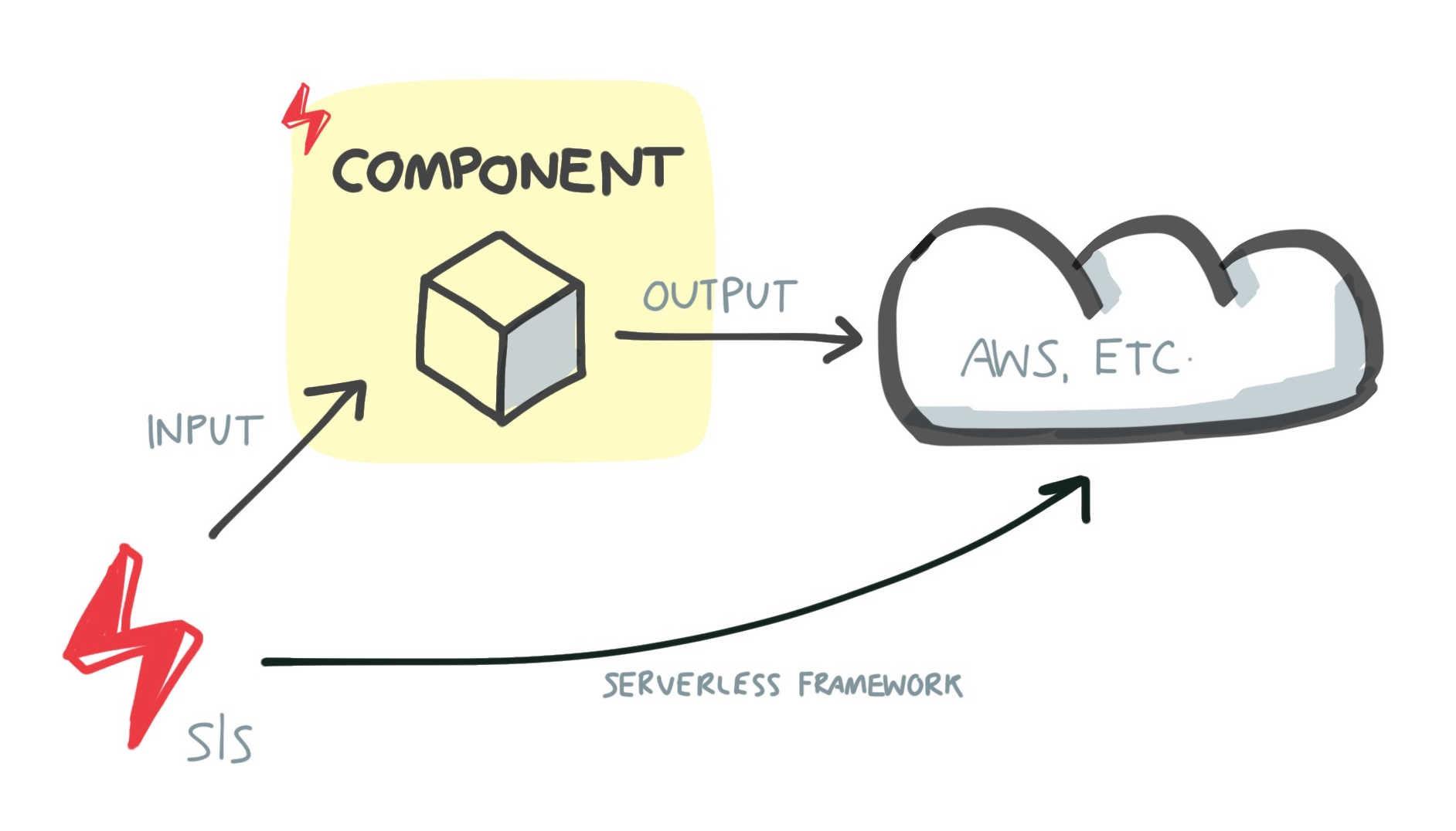 Serverless Framework vs Serverless Components