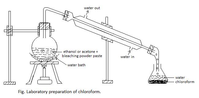 Lab preparation of Chloroform