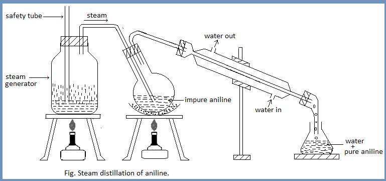 Laboratory preparation of aniline
