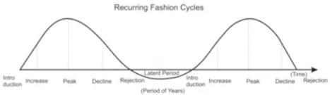 Recurring Fashion Cycle