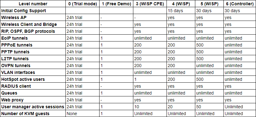 Tabela de licenças Mikrotik