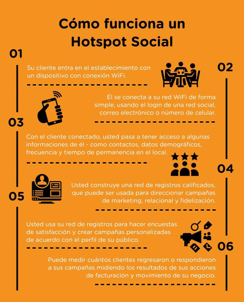 hotspot social estrategia de marketing