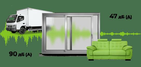 Шумоізоляція вікон