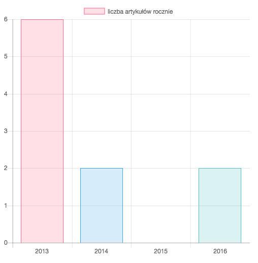 liczba artykułów rocznie