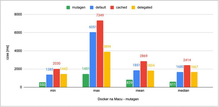Docker on Mac with Mutagen performance