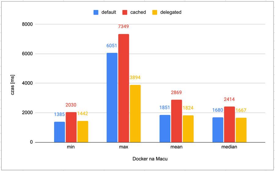 Docker on Mac performance
