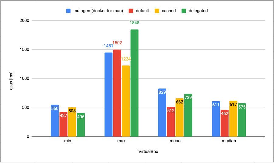 Docker on VirtualBox performance