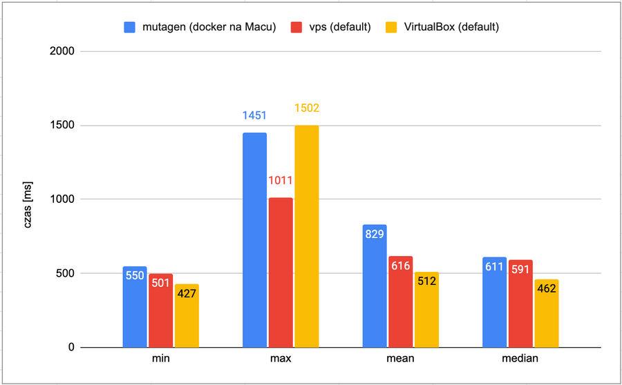 Docker on VPS performance