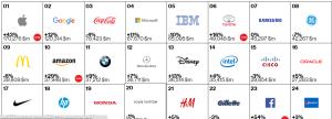 marcas branding interbrand mundial