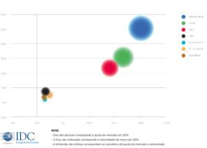 Quota de mercado das plataformas de gestão em 2014, segundo a EDC.