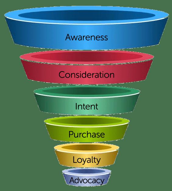 funel marketing analytics