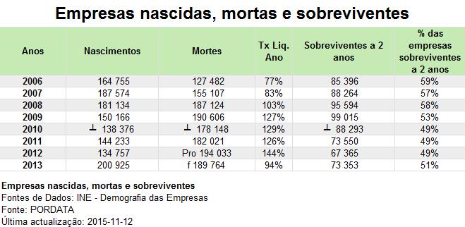 Taxa de Encerramento de Empresas Portuguesas 1