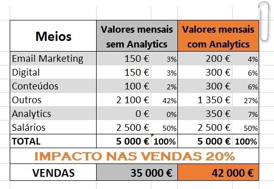 exemplo marketing analytics