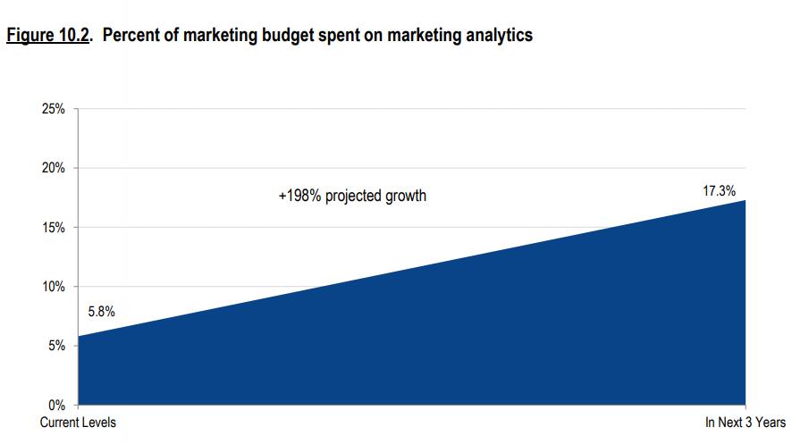 gastos em marketing analytics