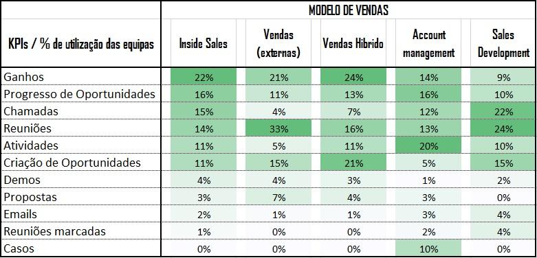 kpis de vendas por modelo de vendas
