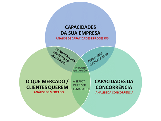 compreender plano de marketing