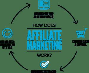 Como fazer Marketing de Afiliados