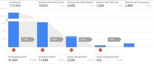 conversao google analytics ecommerce