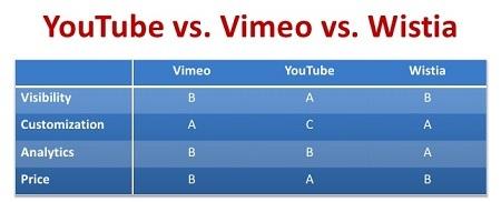 comparação youtube vs vimeo vs wistia