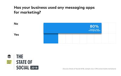 social messaging