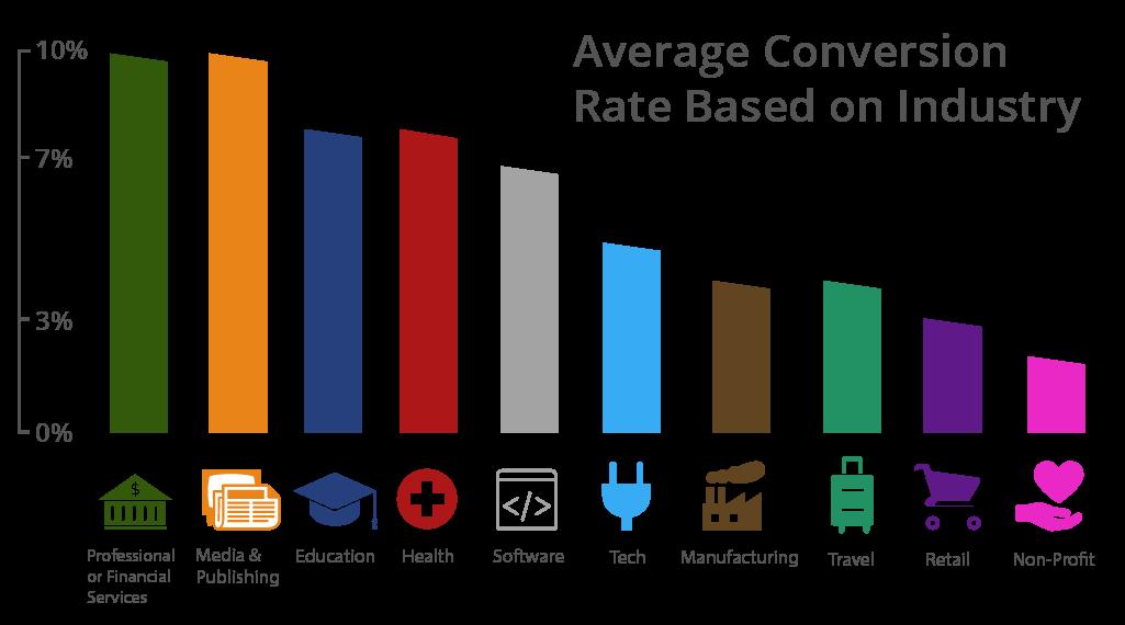 taxa conversão website por indústria