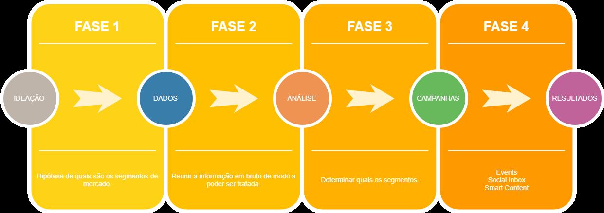 fases da segmentação