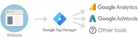 esquema google tag manager