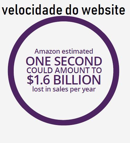 velocidade do website amazon