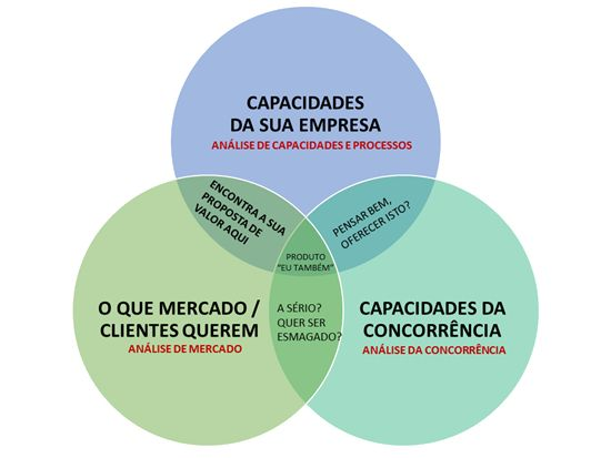 plano de marketing proposta de valor