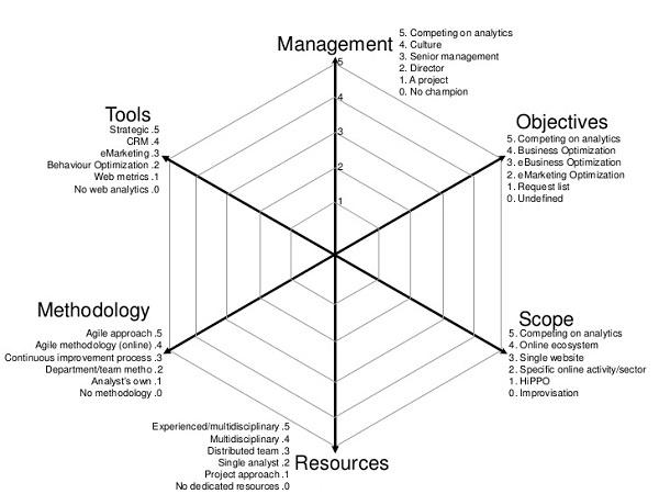 maturidade web analytics