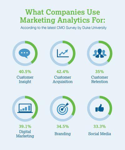 importancia do marketing analytics
