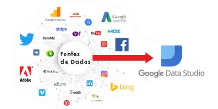 fontes de dados google data studio