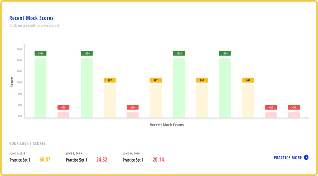 Interactive Charts Image