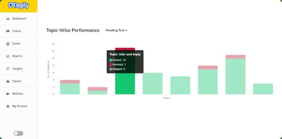 Topic Wise Performance Analytics