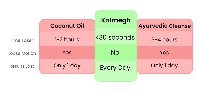 Three ways ot clean stomach